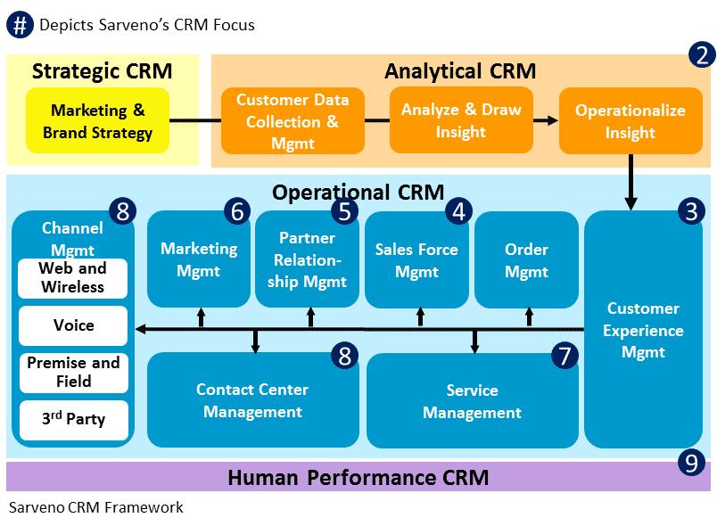 Sarveno-CRM-Framework
